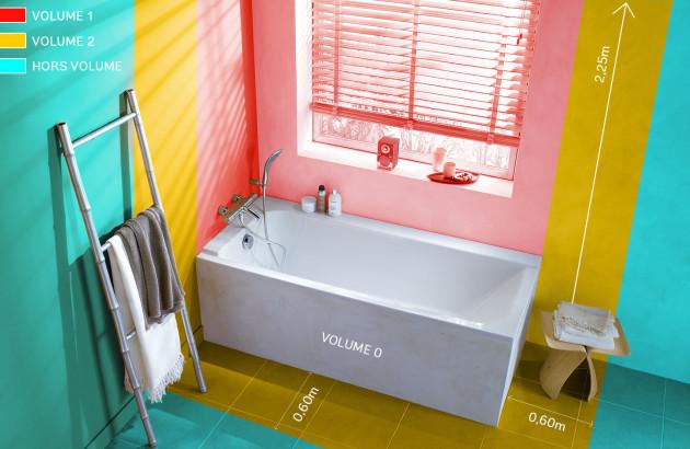 Schéma représentant les différents volume de salle de bains