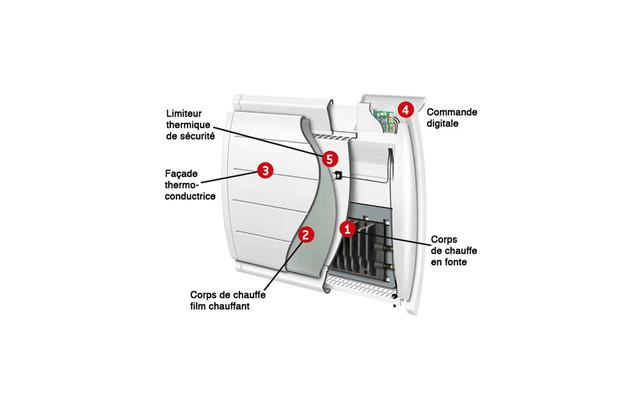 meilleur radiateur inertie électrique
