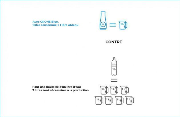 GROHE Blue Pure réduit l'empreinte carbone