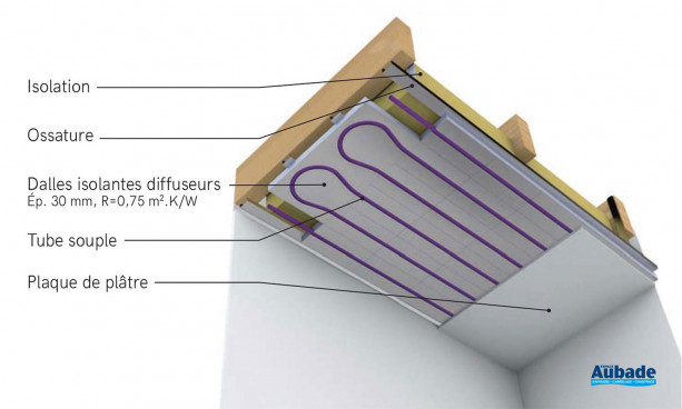 Plafond chauffant-rafraîchissant Acosi+ Acome