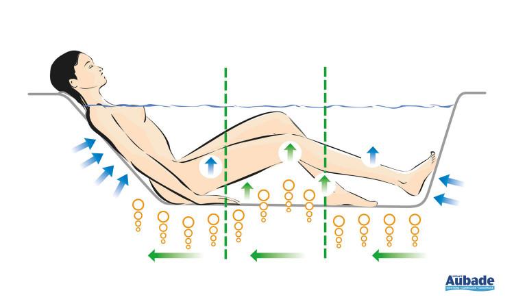 Serenity+ vous propose des massages toniques ou relaxants grâce à ses divers programmes