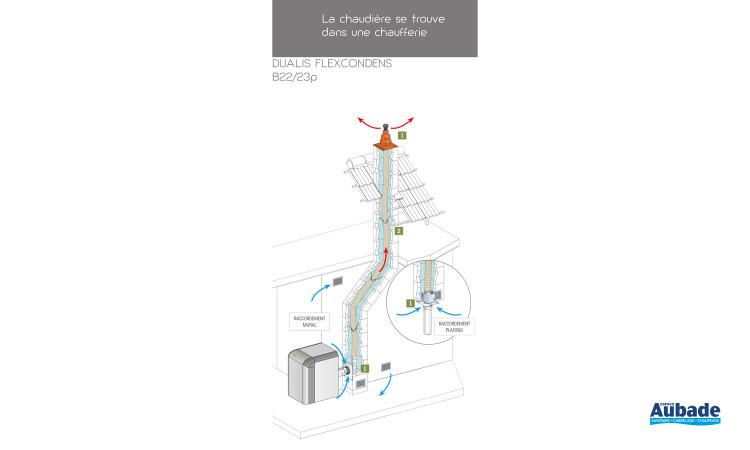 Conduit cheminée Flexcondens B22-B23P Poujoulat