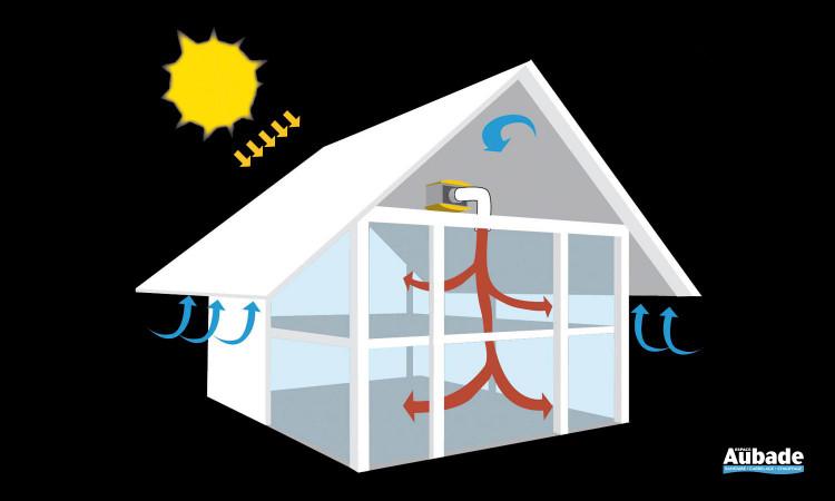 Installation en combles pour récupérer les calories gratuites du soleil de Unelvent