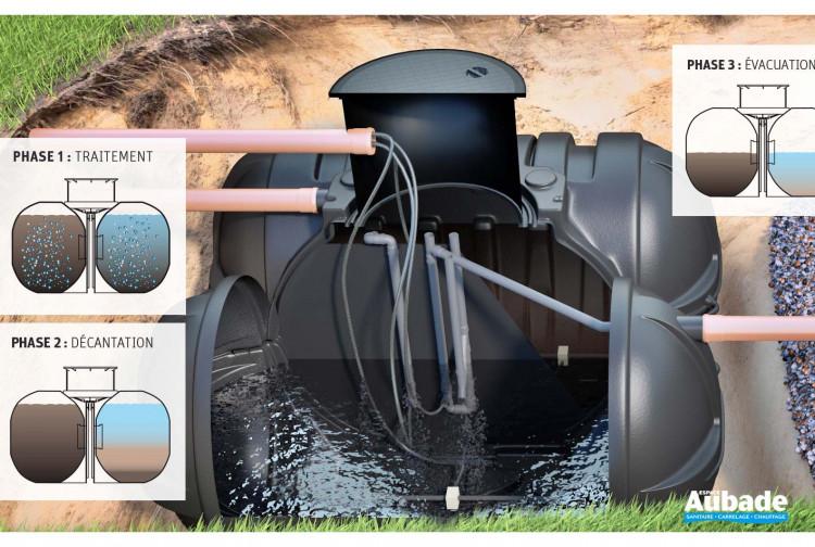 Récupérateur eau de Pluie Microstar de Roth